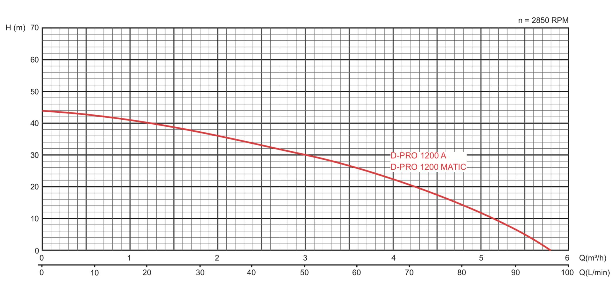 Courbe de performances d-pro 1200 matic