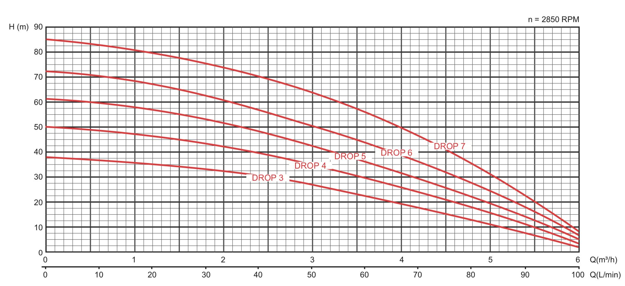 Courbe de performances pompe drop-3s