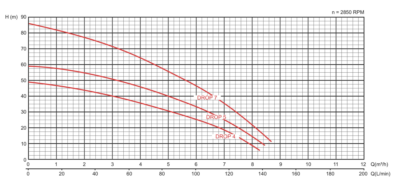 Courbe de performances pompe drop8-5s